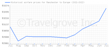 Price overview for flights from Manchester to Europe