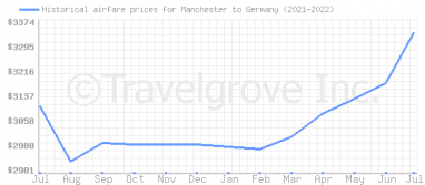 Price overview for flights from Manchester to Germany