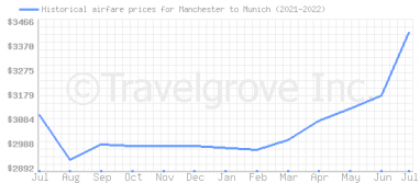 Price overview for flights from Manchester to Munich