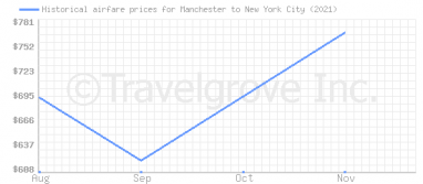Price overview for flights from Manchester to New York City