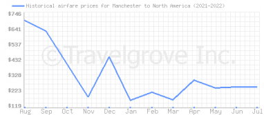Price overview for flights from Manchester to North America