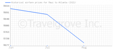 Price overview for flights from Maui to Atlanta