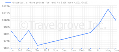 Price overview for flights from Maui to Baltimore
