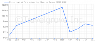Price overview for flights from Maui to Canada