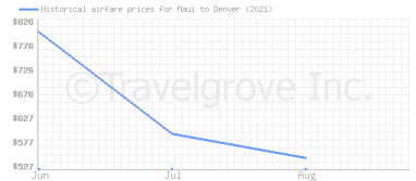 Price overview for flights from Maui to Denver