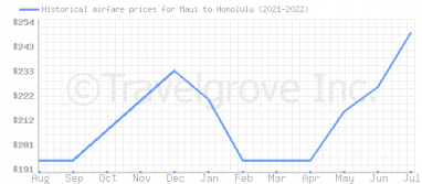 Price overview for flights from Maui to Honolulu