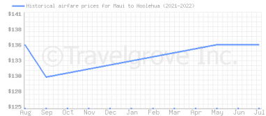 Price overview for flights from Maui to Hoolehua