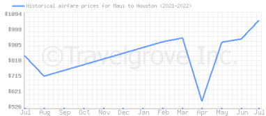 Price overview for flights from Maui to Houston
