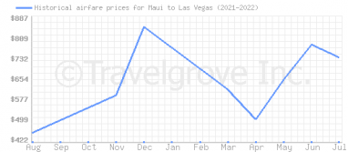 Price overview for flights from Maui to Las Vegas