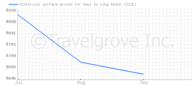 Price overview for flights from Maui to Long Beach