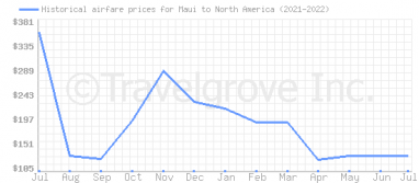Price overview for flights from Maui to North America