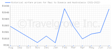 Price overview for flights from Maui to Oceania and Australasia