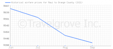 Price overview for flights from Maui to Orange County