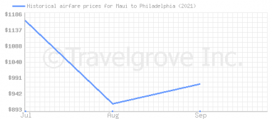 Price overview for flights from Maui to Philadelphia