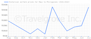Price overview for flights from Maui to Philippines