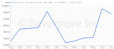 Price overview for flights from Maui to Phoenix