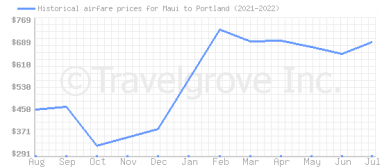 Price overview for flights from Maui to Portland