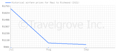 Price overview for flights from Maui to Richmond
