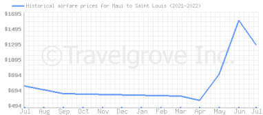 Price overview for flights from Maui to Saint Louis