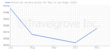 Price overview for flights from Maui to San Diego