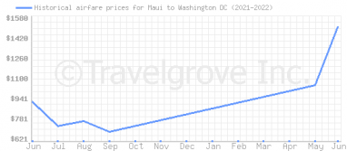 Price overview for flights from Maui to Washington DC