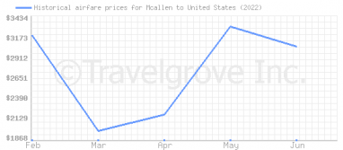Price overview for flights from Mcallen to United States