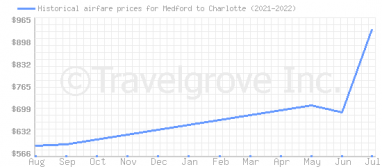 Price overview for flights from Medford to Charlotte