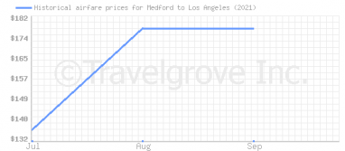 Price overview for flights from Medford to Los Angeles