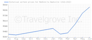 Price overview for flights from Medford to Nashville