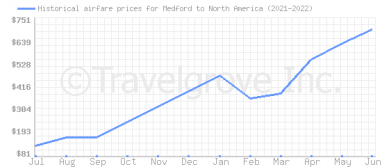 Price overview for flights from Medford to North America