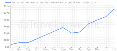 Price overview for flights from Medford to United States