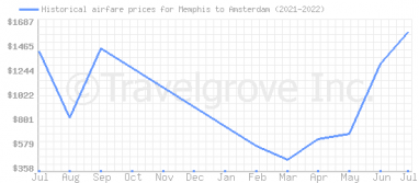 Price overview for flights from Memphis to Amsterdam