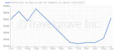 Price overview for flights from Memphis to Cancun