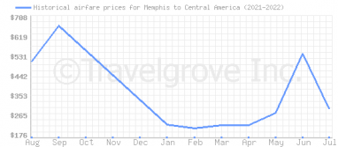 Price overview for flights from Memphis to Central America