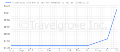 Price overview for flights from Memphis to Dallas