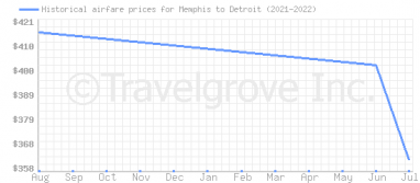 Price overview for flights from Memphis to Detroit
