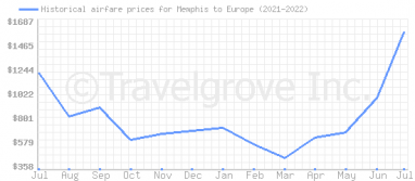 Price overview for flights from Memphis to Europe