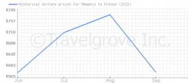Price overview for flights from Memphis to Fresno