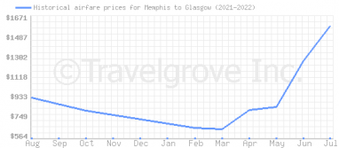 Price overview for flights from Memphis to Glasgow