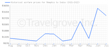 Price overview for flights from Memphis to India