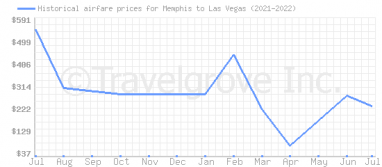 Price overview for flights from Memphis to Las Vegas