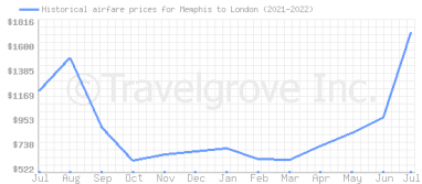 Price overview for flights from Memphis to London