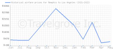 Price overview for flights from Memphis to Los Angeles