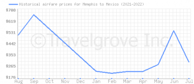 Price overview for flights from Memphis to Mexico