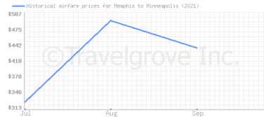 Price overview for flights from Memphis to Minneapolis