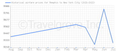 Price overview for flights from Memphis to New York City