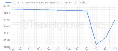 Price overview for flights from Memphis to Newark