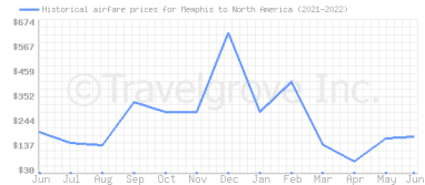 Price overview for flights from Memphis to North America