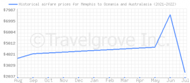 Price overview for flights from Memphis to Oceania and Australasia