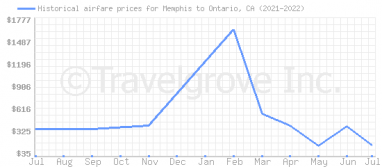 Price overview for flights from Memphis to Ontario, CA